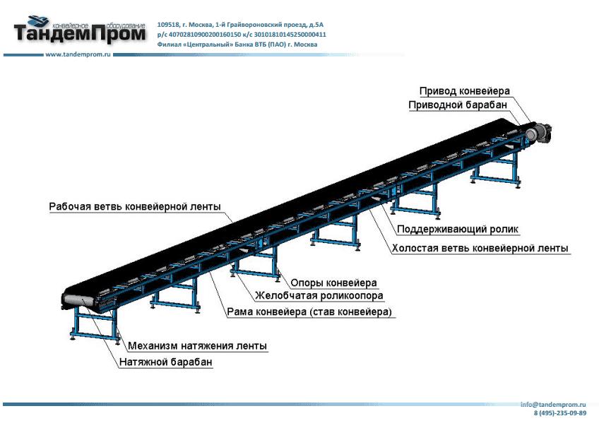 Стоимость конвейерного оборудования методичка по расчету ленточных конвейеров
