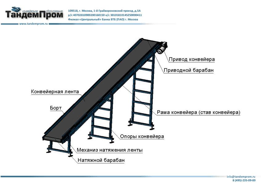 Ленты наклонного конвейера навесной рольганг