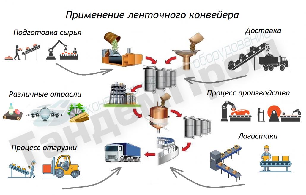 Типы конвейеров ленточные цепные конвейеры магнитола для транспортер т6